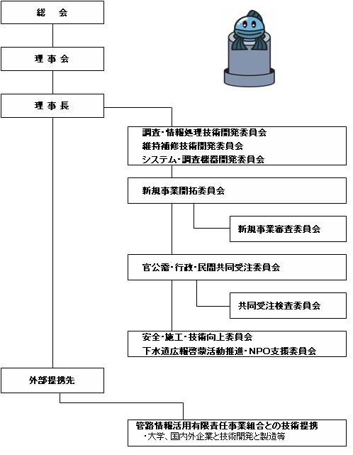 組織図簡単